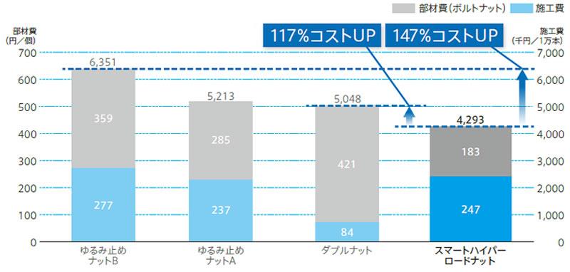 1万本施工時の導入コスト比較表(部材費+施工費)